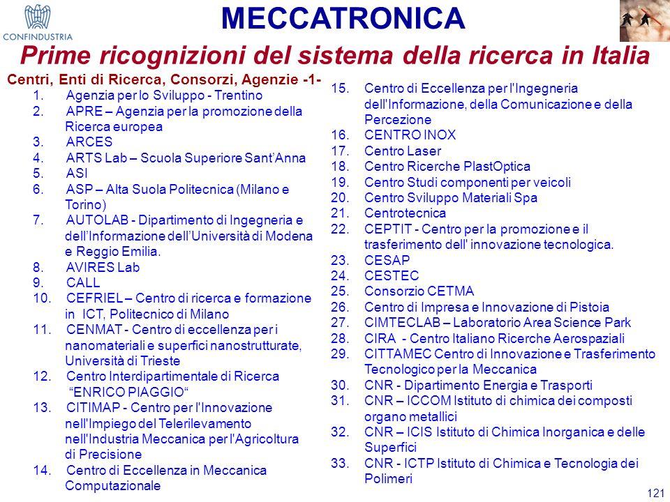 121 Prime ricognizioni del sistema della ricerca in Italia MECCATRONICA 1.Agenzia per lo Sviluppo - Trentino 2.APRE – Agenzia per la promozione della