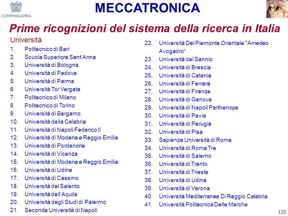 125 MECCATRONICA Università 1.Politecnico di Bari 2.Scuola Superiore SantAnna 3.Università di Bologna 4.Università di Padova 5.Università di Parma 6.U