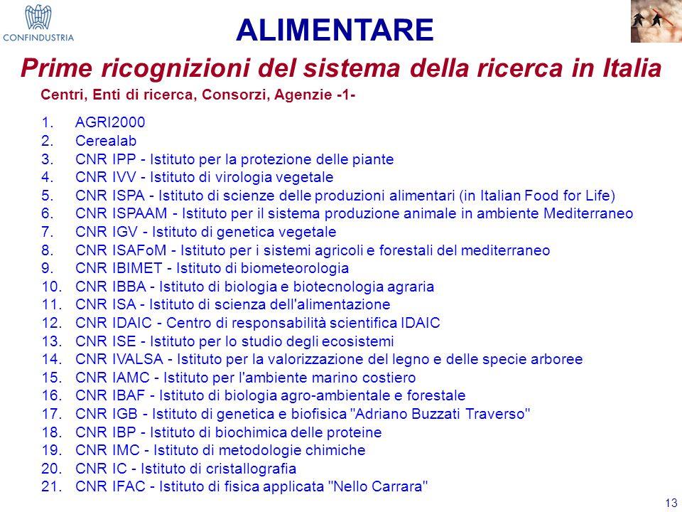 13 Centri, Enti di ricerca, Consorzi, Agenzie -1- 1.AGRI2000 2.Cerealab 3.CNR IPP - Istituto per la protezione delle piante 4.CNR IVV - Istituto di vi
