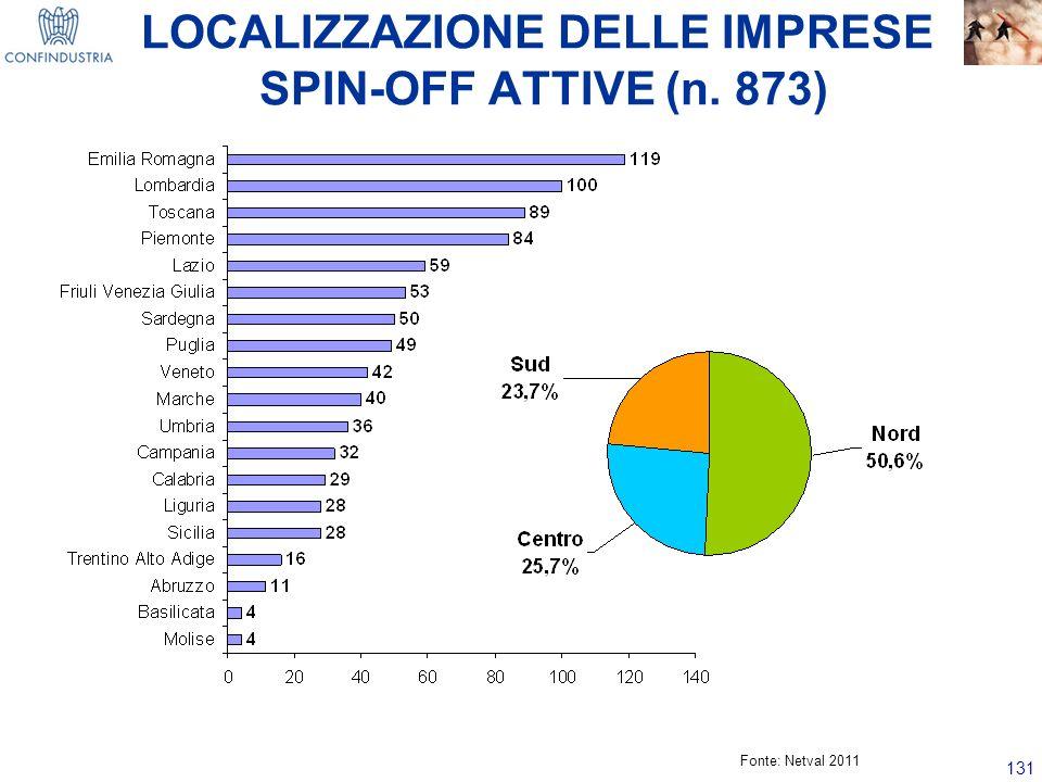 131 LOCALIZZAZIONE DELLE IMPRESE SPIN-OFF ATTIVE (n. 873) Fonte: Netval 2011