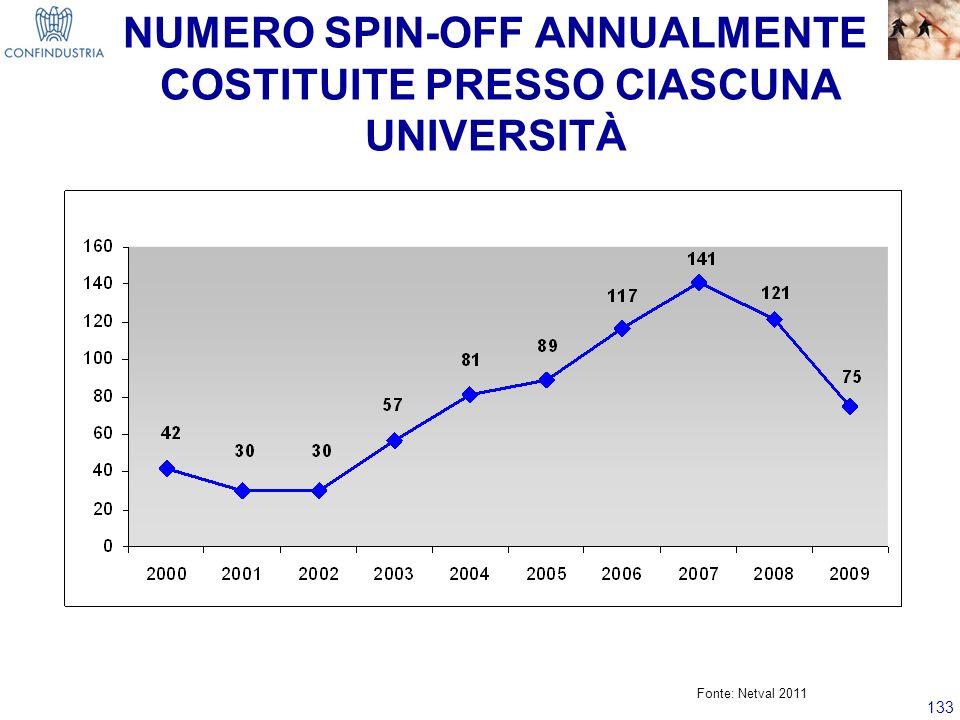 133 NUMERO SPIN-OFF ANNUALMENTE COSTITUITE PRESSO CIASCUNA UNIVERSITÀ Fonte: Netval 2011
