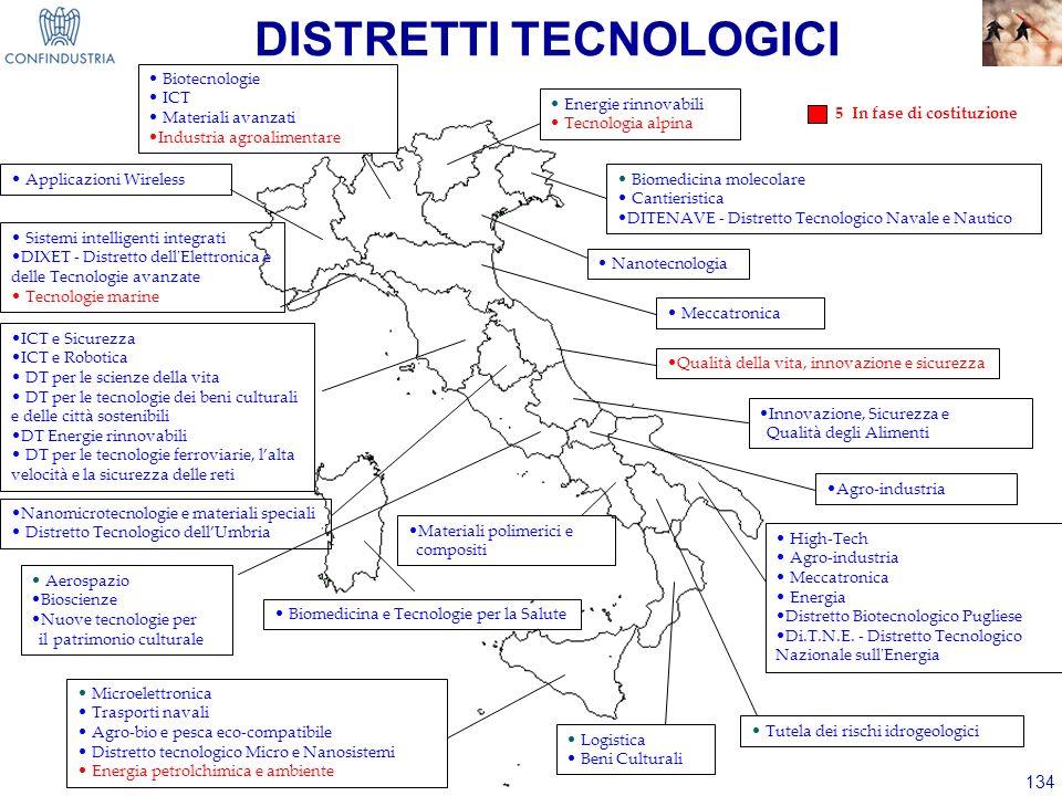 134 DISTRETTI TECNOLOGICI Biotecnologie ICT Materiali avanzati Industria agroalimentare Microelettronica Trasporti navali Agro-bio e pesca eco-compati