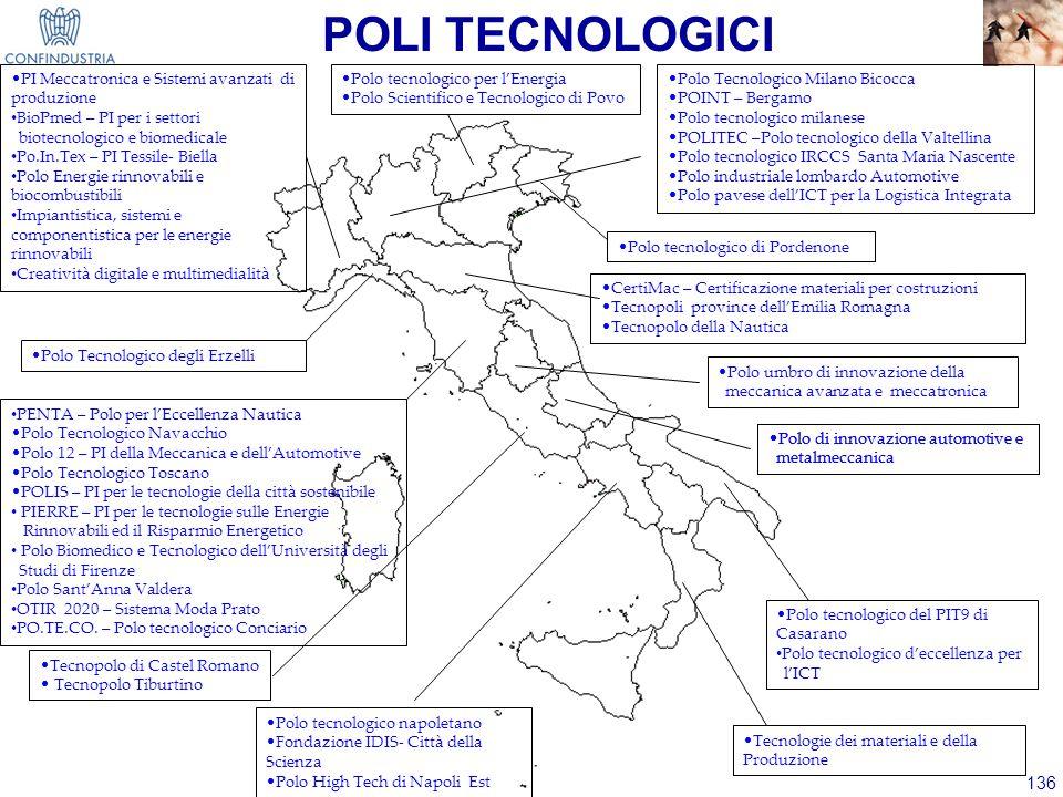 136 POLI TECNOLOGICI Polo Tecnologico Milano Bicocca POINT – Bergamo Polo tecnologico milanese POLITEC –Polo tecnologico della Valtellina Polo tecnolo