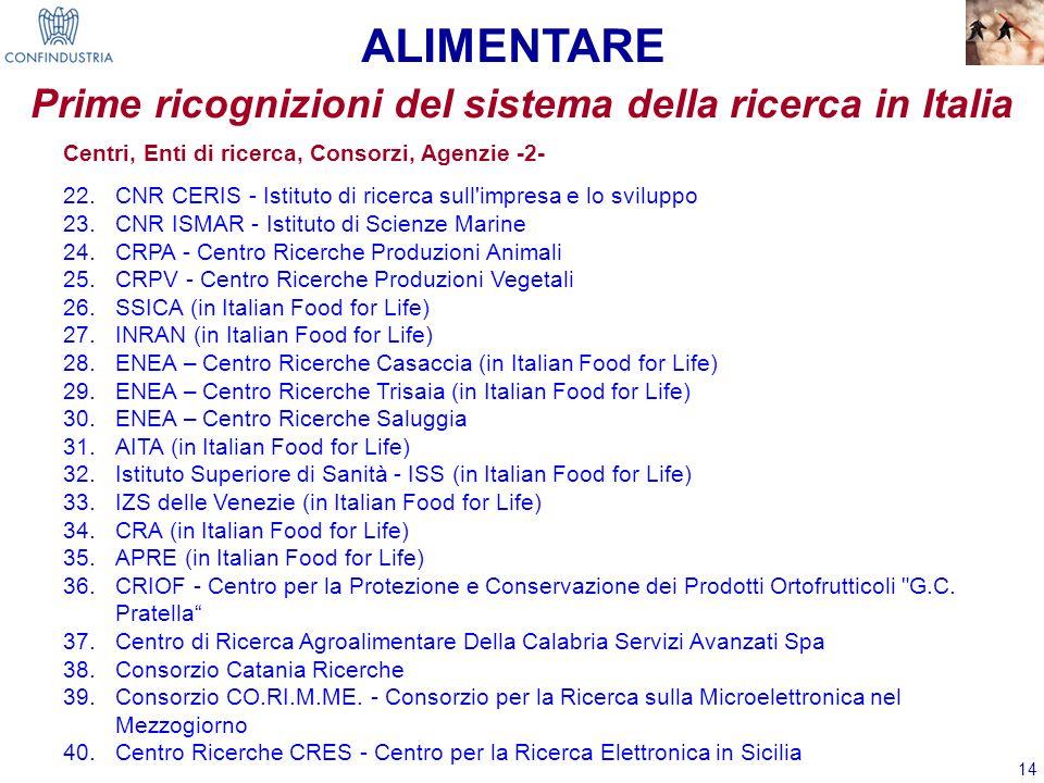 14 Prime ricognizioni del sistema della ricerca in Italia ALIMENTARE Centri, Enti di ricerca, Consorzi, Agenzie -2- 22.CNR CERIS - Istituto di ricerca