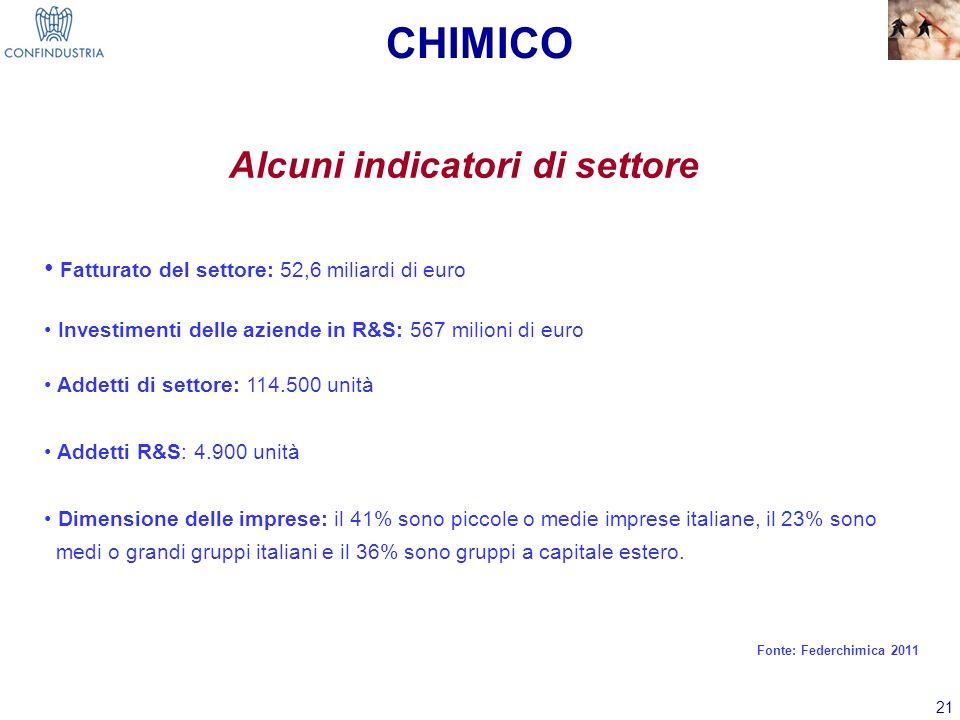 21 Alcuni indicatori di settore Fatturato del settore: 52,6 miliardi di euro Investimenti delle aziende in R&S: 567 milioni di euro Addetti di settore