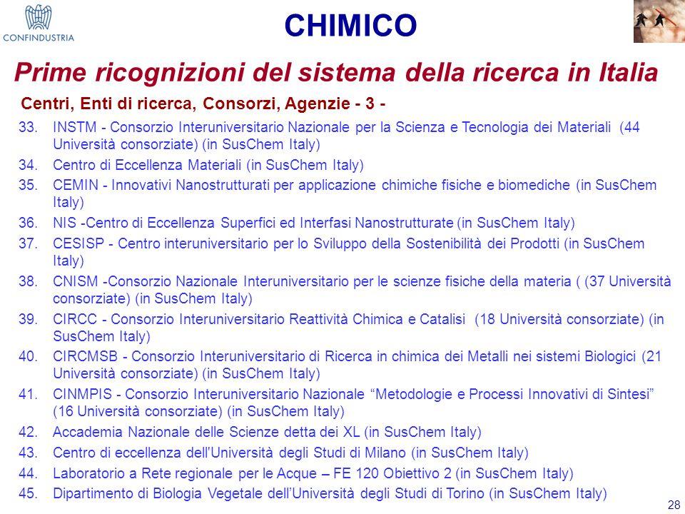 28 Prime ricognizioni del sistema della ricerca in Italia Centri, Enti di ricerca, Consorzi, Agenzie - 3 - 33.INSTM - Consorzio Interuniversitario Naz