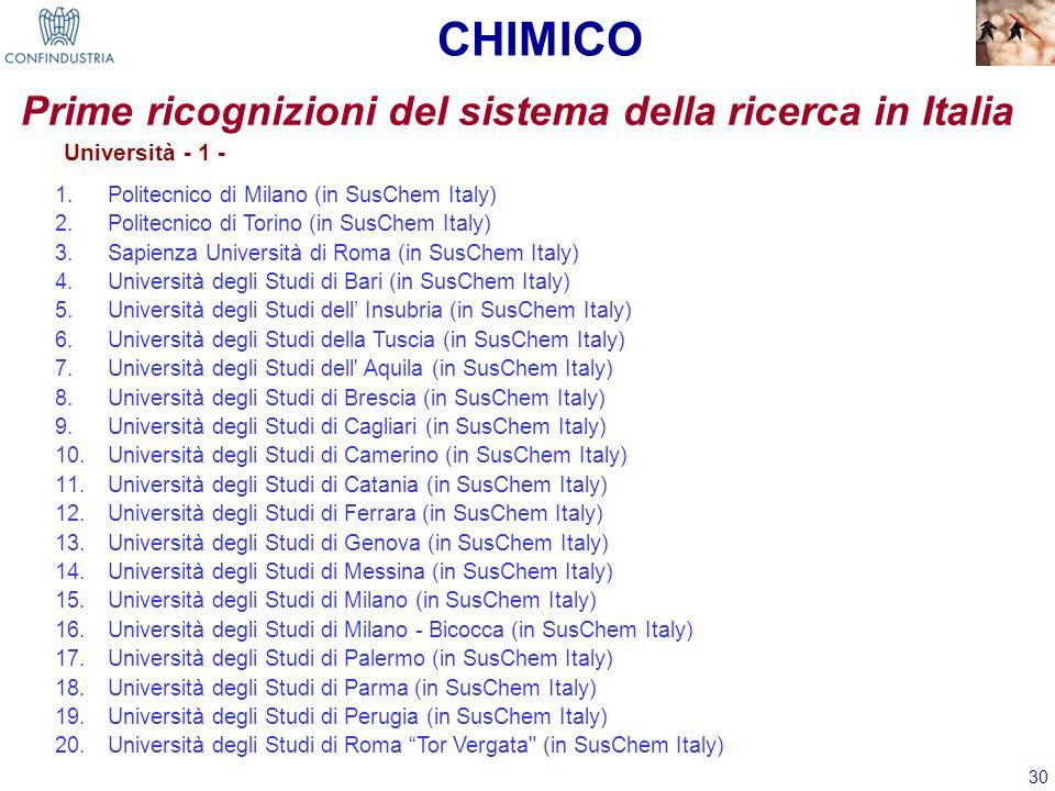 30 Prime ricognizioni del sistema della ricerca in Italia Università - 1 - 1.Politecnico di Milano (in SusChem Italy) 2.Politecnico di Torino (in SusC