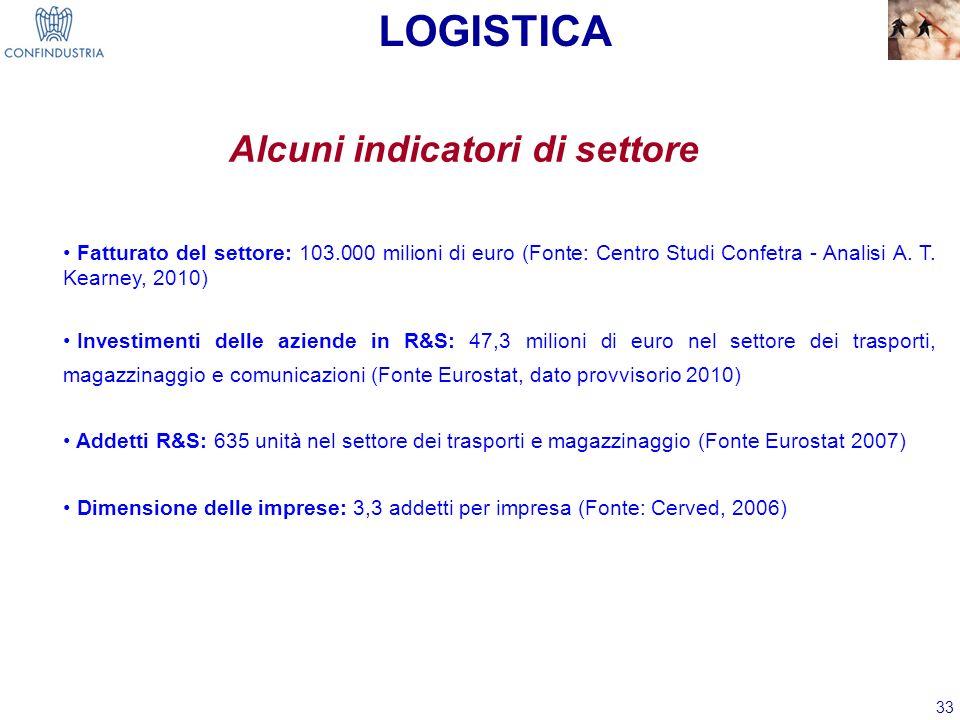 33 Alcuni indicatori di settore LOGISTICA Fatturato del settore: 103.000 milioni di euro (Fonte: Centro Studi Confetra - Analisi A. T. Kearney, 2010)