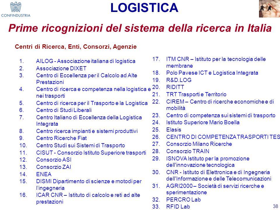 38 Prime ricognizioni del sistema della ricerca in Italia LOGISTICA 1.AILOG - Associazione italiana di logistica 2.Associazione DIXET 3.Centro di Ecce