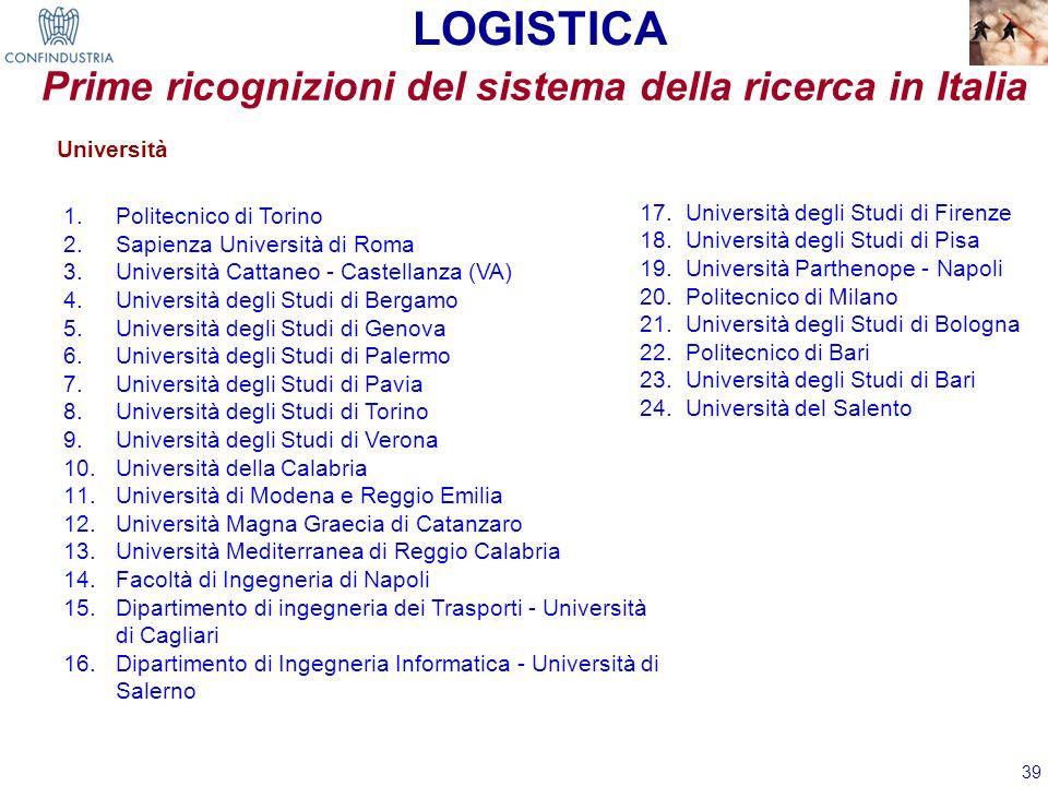 39 LOGISTICA Università 1.Politecnico di Torino 2.Sapienza Università di Roma 3.Università Cattaneo - Castellanza (VA) 4.Università degli Studi di Ber