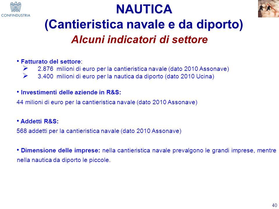 40 NAUTICA (Cantieristica navale e da diporto) Alcuni indicatori di settore Fatturato del settore: 2.876 milioni di euro per la cantieristica navale (