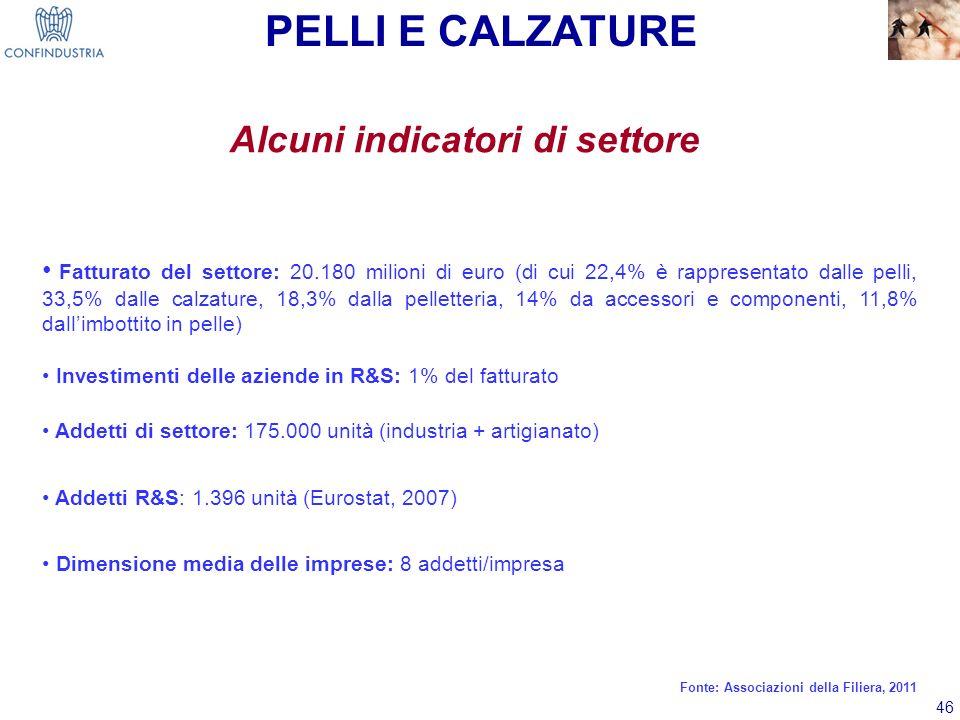 46 Alcuni indicatori di settore Fatturato del settore: 20.180 milioni di euro (di cui 22,4% è rappresentato dalle pelli, 33,5% dalle calzature, 18,3%