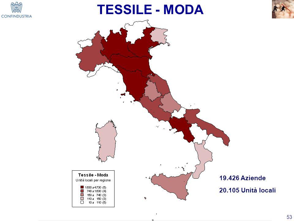 53 TESSILE - MODA 19.426 Aziende 20.105 Unità locali