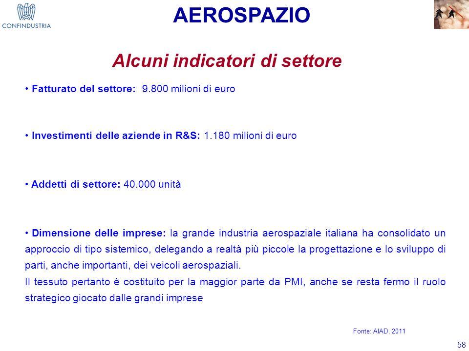 58 Alcuni indicatori di settore Fatturato del settore: 9.800 milioni di euro Investimenti delle aziende in R&S: 1.180 milioni di euro Addetti di setto