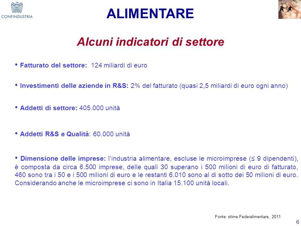 6 Alcuni indicatori di settore Fatturato del settore: 124 miliardi di euro Investimenti delle aziende in R&S: 2% del fatturato (quasi 2,5 miliardi di