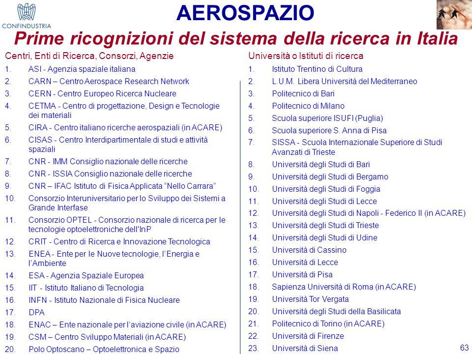 63 Centri, Enti di Ricerca, Consorzi, Agenzie 1.ASI - Agenzia spaziale italiana 2.CARN – Centro Aerospace Research Network 3.CERN - Centro Europeo Ric