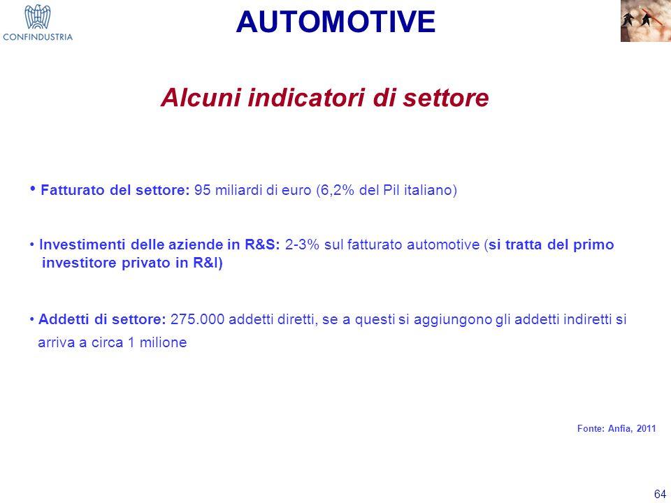64 Alcuni indicatori di settore Fatturato del settore: 95 miliardi di euro (6,2% del Pil italiano) Investimenti delle aziende in R&S: 2-3% sul fattura