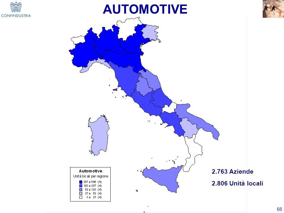66 2.763 Aziende 2.806 Unità locali AUTOMOTIVE