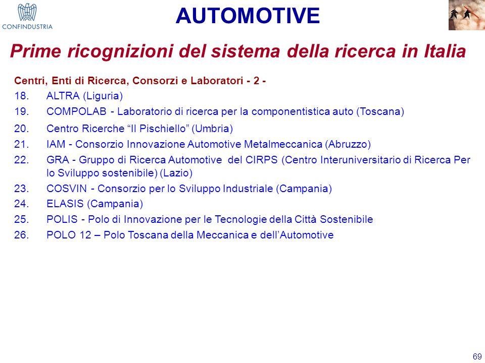 69 AUTOMOTIVE Prime ricognizioni del sistema della ricerca in Italia Centri, Enti di Ricerca, Consorzi e Laboratori - 2 - 18.ALTRA (Liguria) 19.COMPOL
