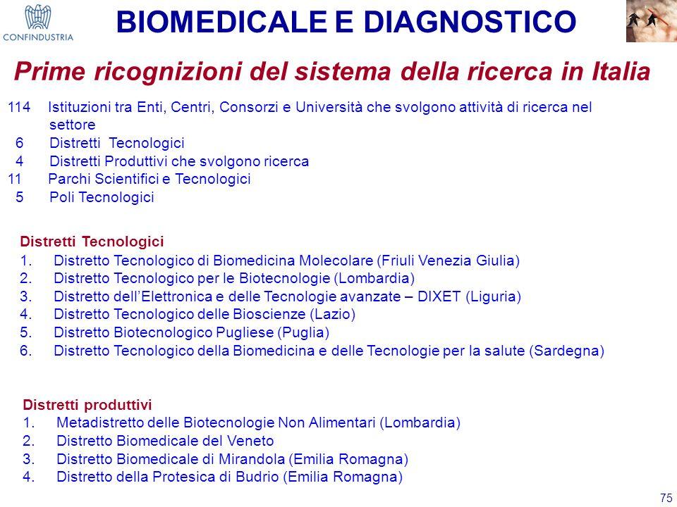 75 Distretti Tecnologici 1.Distretto Tecnologico di Biomedicina Molecolare (Friuli Venezia Giulia) 2.Distretto Tecnologico per le Biotecnologie (Lomba