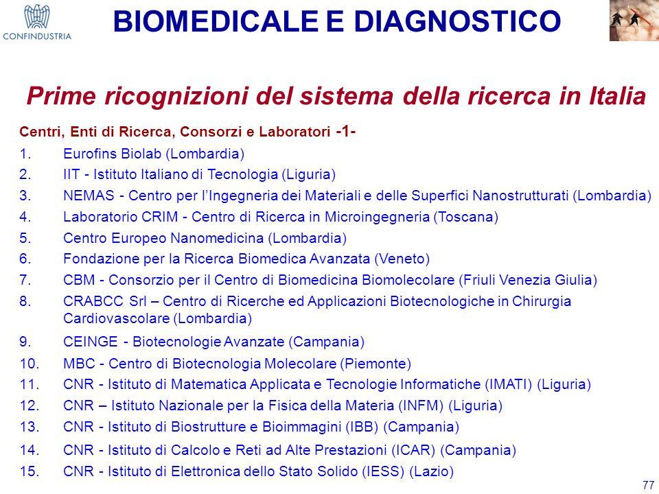 77 Prime ricognizioni del sistema della ricerca in Italia Centri, Enti di Ricerca, Consorzi e Laboratori -1- 1.Eurofins Biolab (Lombardia) 2.IIT - Ist