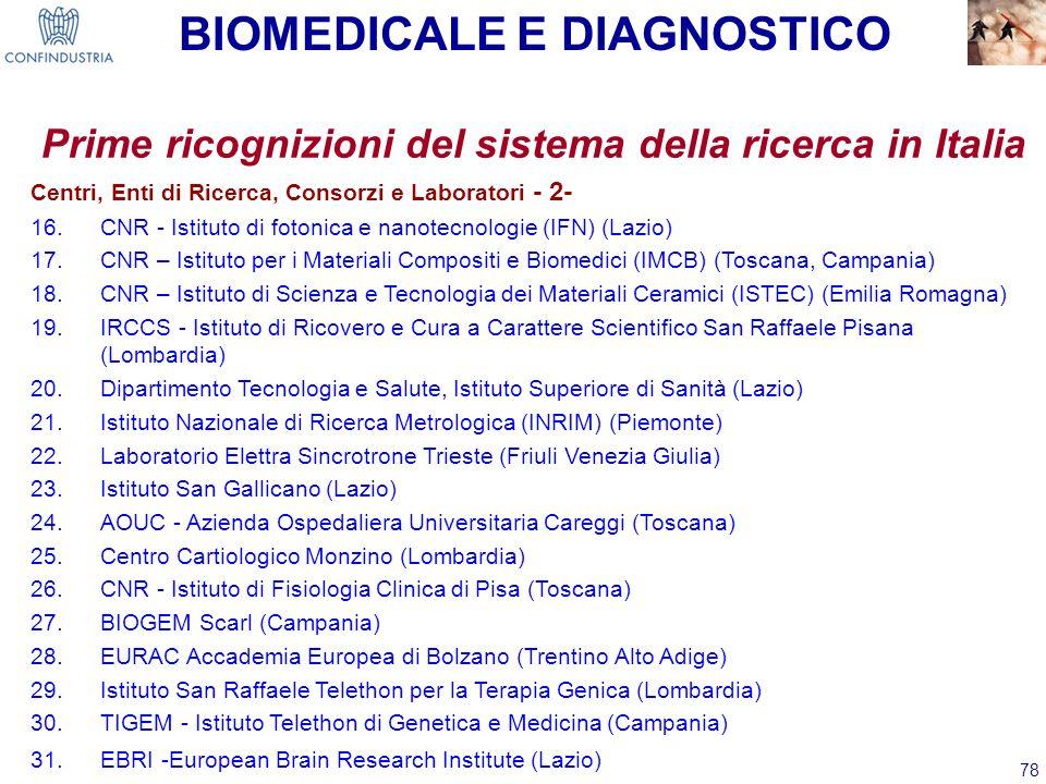 78 Prime ricognizioni del sistema della ricerca in Italia Centri, Enti di Ricerca, Consorzi e Laboratori - 2- 16.CNR - Istituto di fotonica e nanotecn