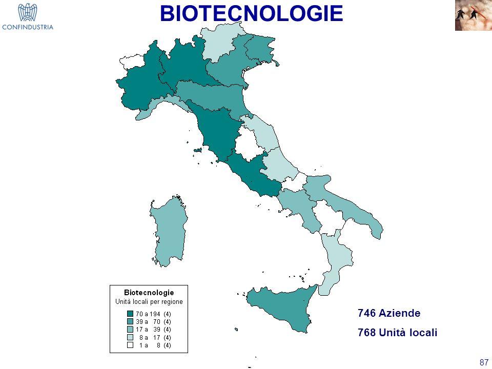 87 BIOTECNOLOGIE 746 Aziende 768 Unità locali