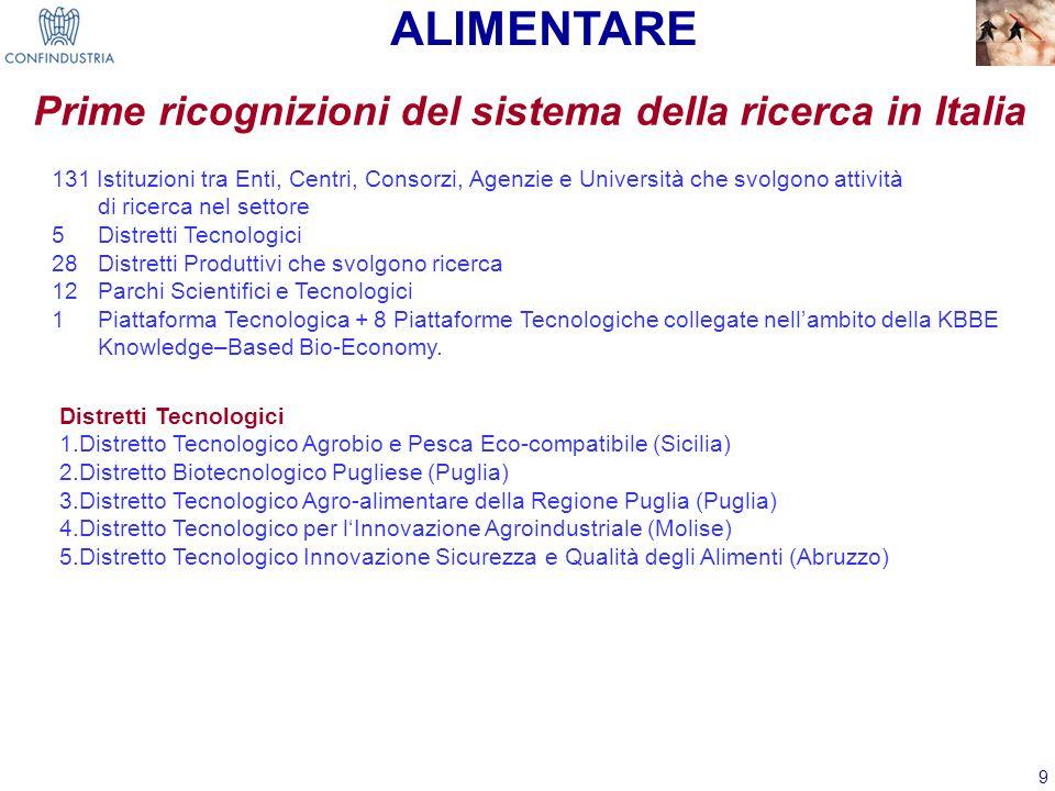 9 Prime ricognizioni del sistema della ricerca in Italia Distretti Tecnologici 1.Distretto Tecnologico Agrobio e Pesca Eco-compatibile (Sicilia) 2.Dis