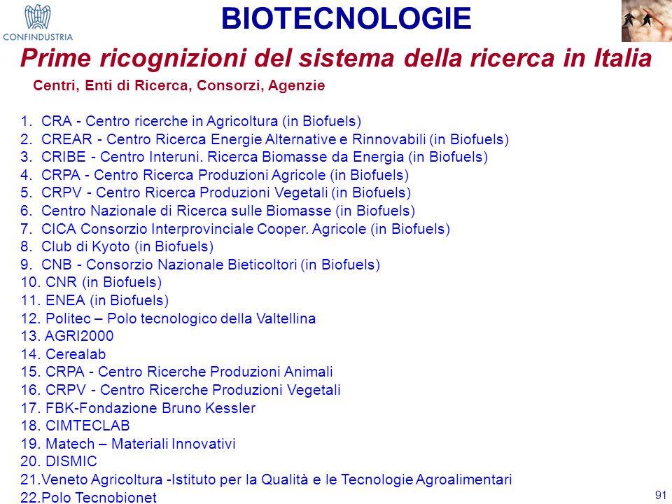 91 Prime ricognizioni del sistema della ricerca in Italia Centri, Enti di Ricerca, Consorzi, Agenzie 1. CRA - Centro ricerche in Agricoltura (in Biofu
