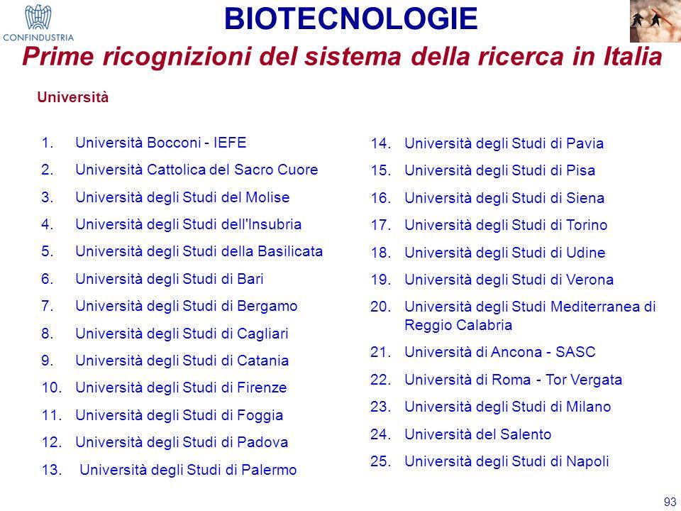 93 Università 1.Università Bocconi - IEFE 2.Università Cattolica del Sacro Cuore 3.Università degli Studi del Molise 4.Università degli Studi dell'lns