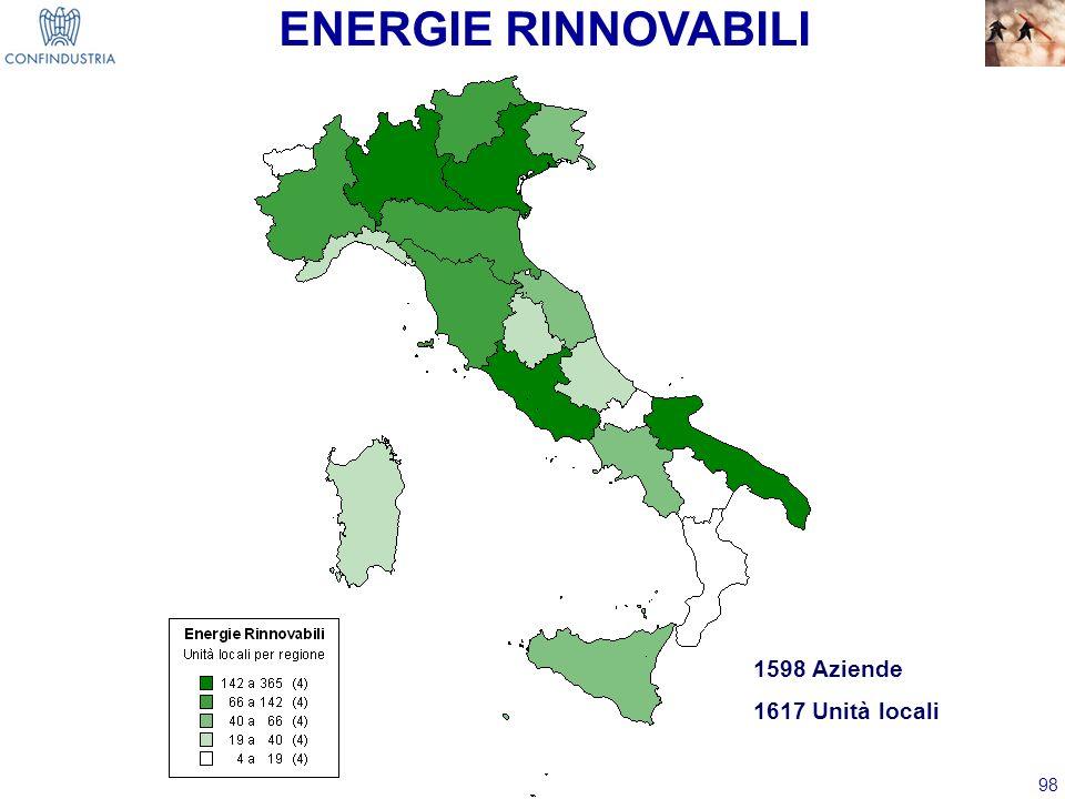 98 ENERGIE RINNOVABILI 1598 Aziende 1617 Unità locali