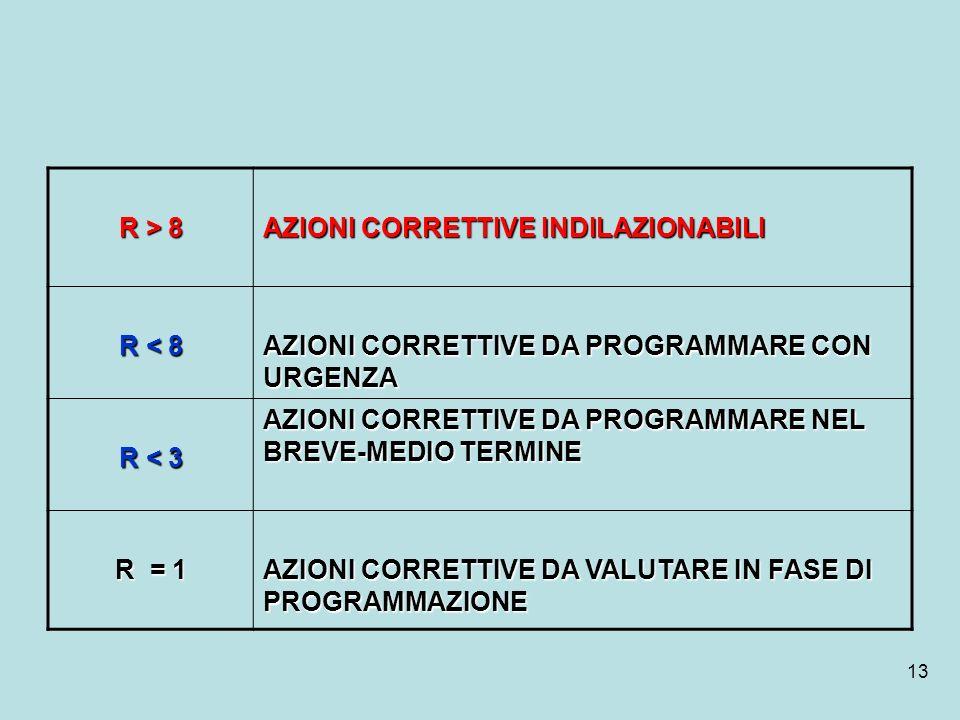 13 R > 8 AZIONI CORRETTIVE INDILAZIONABILI R < 8 AZIONI CORRETTIVE DA PROGRAMMARE CON URGENZA R < 3 AZIONI CORRETTIVE DA PROGRAMMARE NEL BREVE-MEDIO T