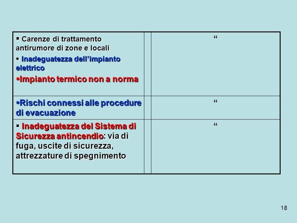 18 Carenze di trattamento antirumore di zone e locali Carenze di trattamento antirumore di zone e locali Inadeguatezza dellimpianto elettrico Inadegua