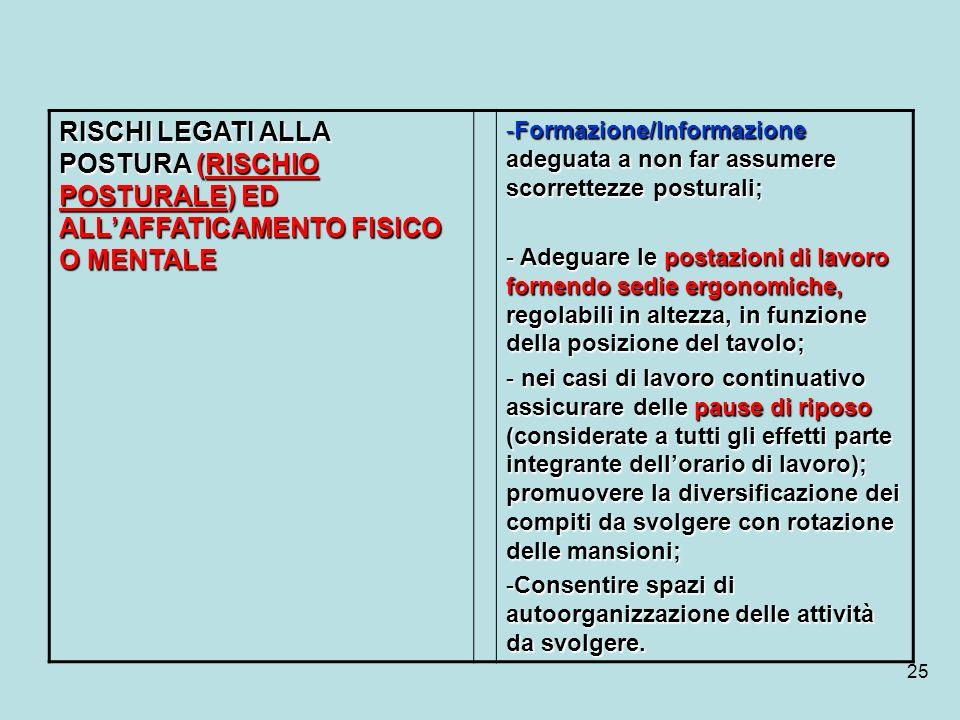 25 RISCHI LEGATI ALLA POSTURA (RISCHIO POSTURALE) ED ALLAFFATICAMENTO FISICO O MENTALE -Formazione/Informazione adeguata a non far assumere scorrettez
