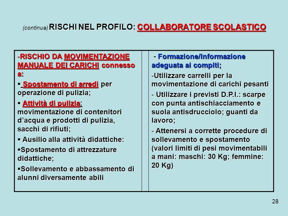 28 RISCHI NEL PROFILO: COLLABORATORE SCOLASTICO (continua) RISCHI NEL PROFILO: COLLABORATORE SCOLASTICO -RISCHIO DA MOVIMENTAZIONE MANUALE DEI CARICHI