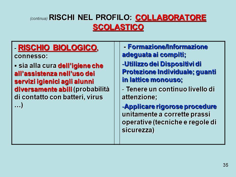 35 RISCHI NEL PROFILO: COLLABORATORE SCOLASTICO (continua) RISCHI NEL PROFILO: COLLABORATORE SCOLASTICO - RISCHIO BIOLOGICO, connesso: sia alla cura d