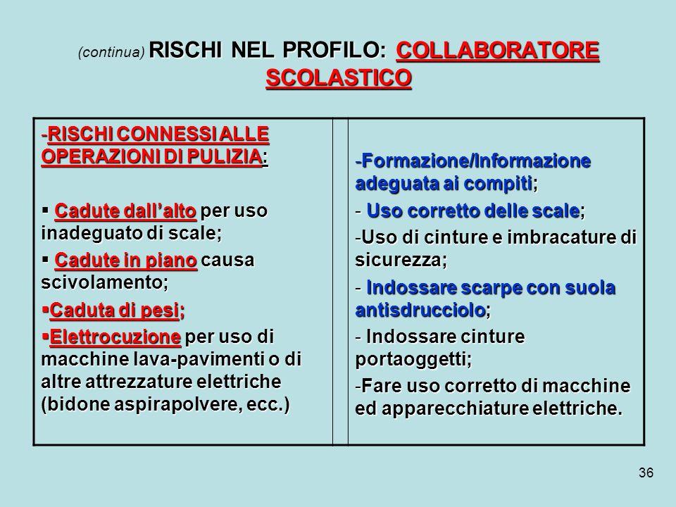 36 RISCHI NEL PROFILO: COLLABORATORE SCOLASTICO (continua) RISCHI NEL PROFILO: COLLABORATORE SCOLASTICO -RISCHI CONNESSI ALLE OPERAZIONI DI PULIZIA: C