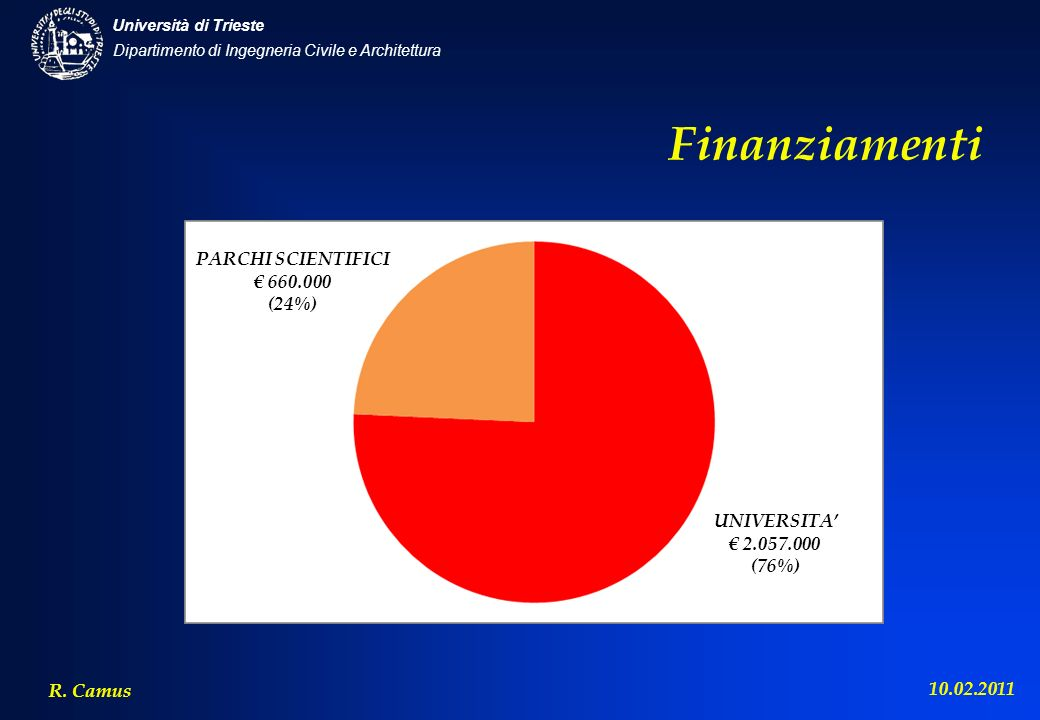 Dipartimento di Ingegneria Civile e Architettura Università di Trieste R. Camus 10.02.2011 Finanziamenti UNIVERSITA 2.057.000 (76%) PARCHI SCIENTIFICI