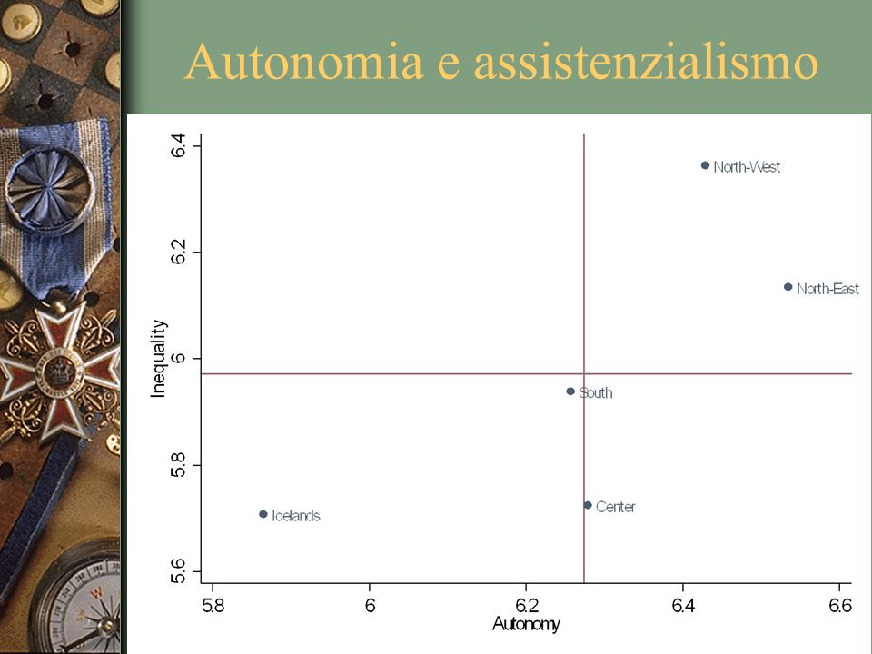 Autonomia e assistenzialismo