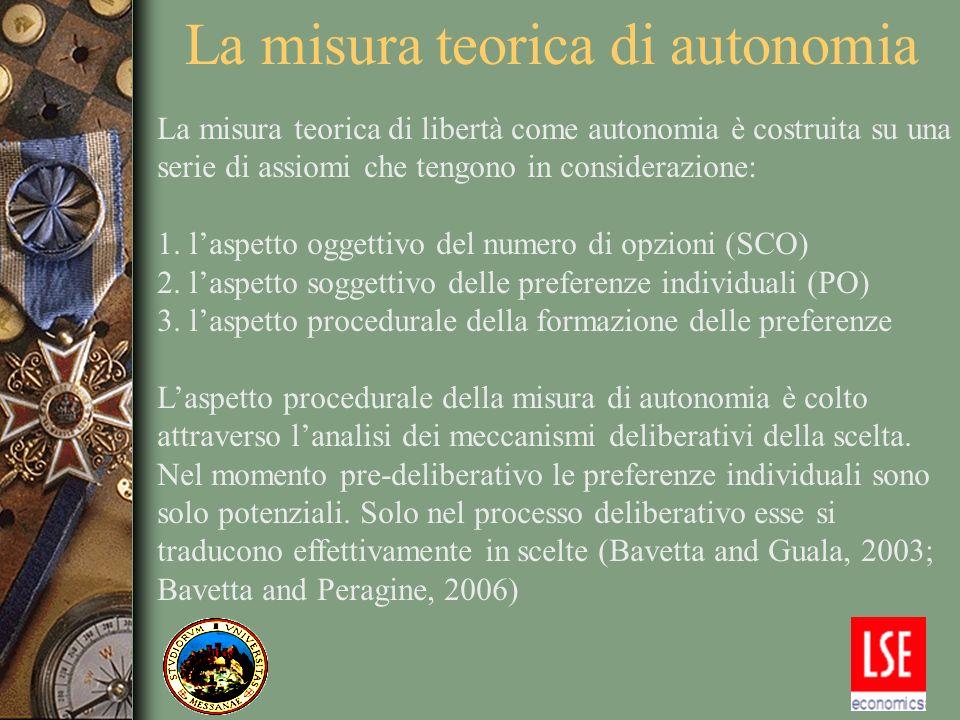 La misura teorica di autonomia La misura teorica di libertà come autonomia è costruita su una serie di assiomi che tengono in considerazione: 1. laspe