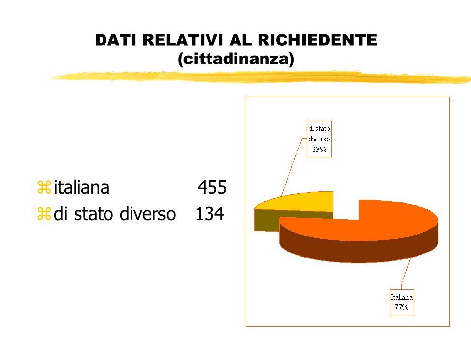 DATI RELATIVI AL RICHIEDENTE (cittadinanza) zitaliana 455 zdi stato diverso 134