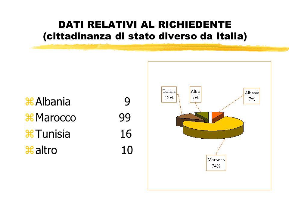 DATI RELATIVI AL RICHIEDENTE (cittadinanza di stato diverso da Italia) zAlbania 9 zMarocco 99 zTunisia 16 zaltro 10