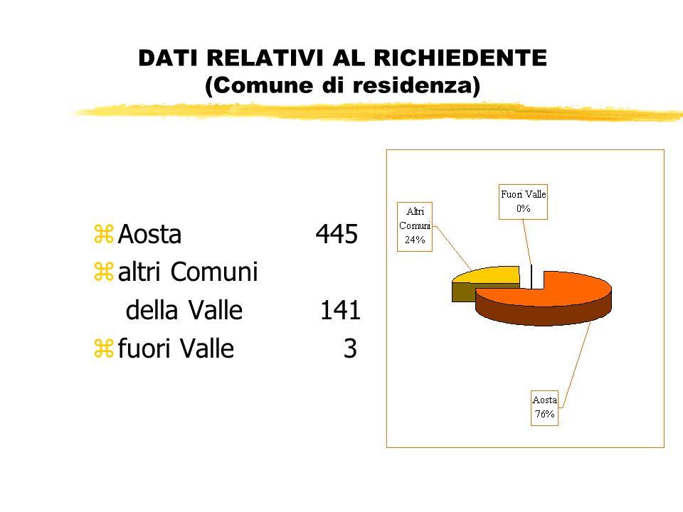 DATI RELATIVI AL RICHIEDENTE (Comune di residenza) zAosta 445 zaltri Comuni della Valle 141 zfuori Valle 3