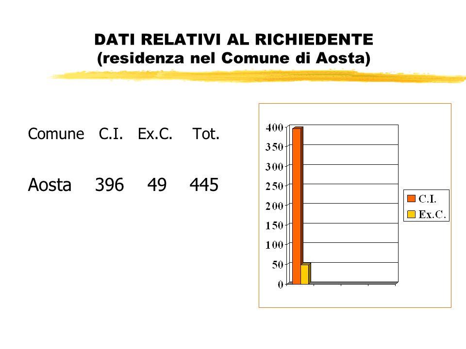 DATI RELATIVI AL RICHIEDENTE (residenza nel Comune di Aosta) Comune C.I.