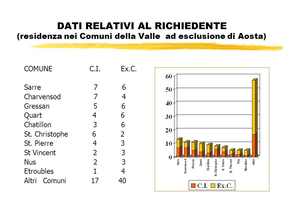 DATI RELATIVI AL RICHIEDENTE (residenza nei Comuni della Valle ad esclusione di Aosta) COMUNE C.I.