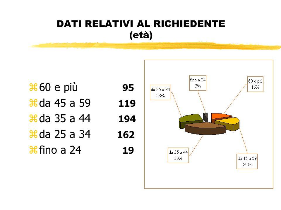 DATI RELATIVI AL RICHIEDENTE (età) z60 e più 95 zda 45 a 59 119 zda 35 a 44 194 zda 25 a 34 162 zfino a 24 19