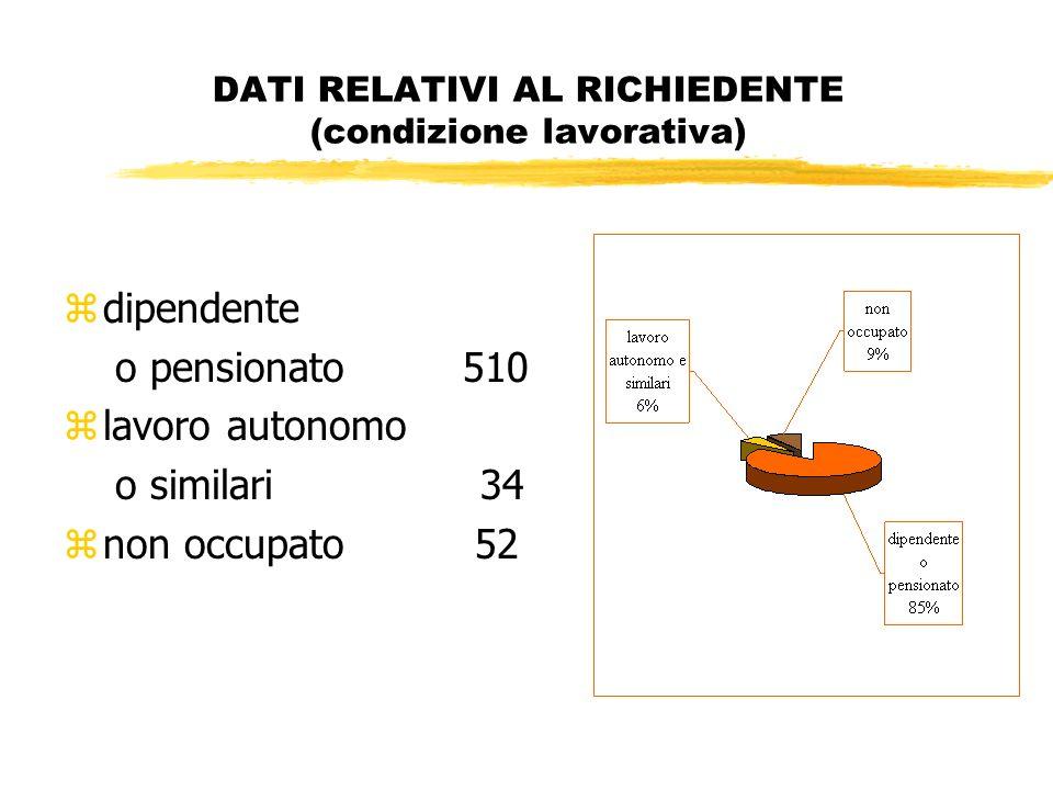 DATI RELATIVI AL RICHIEDENTE (condizione lavorativa) zdipendente o pensionato 510 zlavoro autonomo o similari 34 znon occupato 52