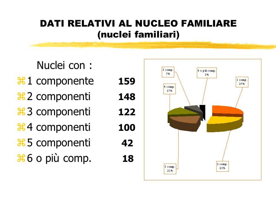 DATI RELATIVI AL NUCLEO FAMILIARE (nuclei familiari) Nuclei con : z1 componente 159 z2 componenti 148 z3 componenti 122 z4 componenti 100 z5 componenti 42 z6 o più comp.