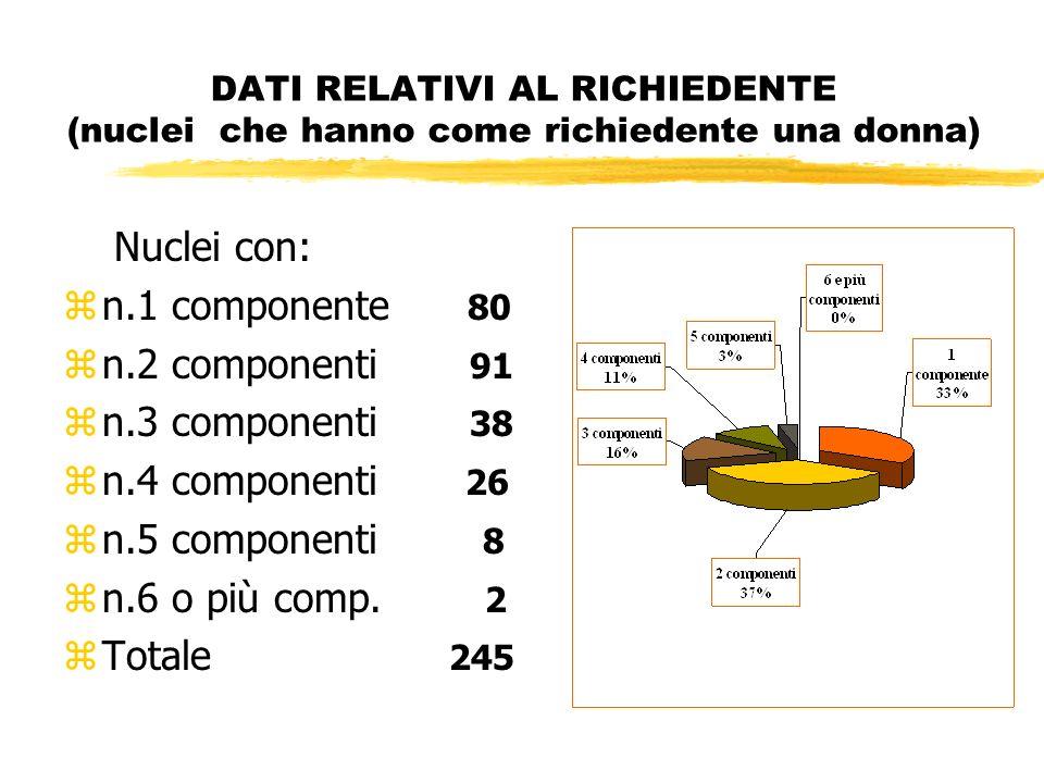 DATI RELATIVI AL RICHIEDENTE (nuclei che hanno come richiedente una donna) Nuclei con: zn.1 componente 80 zn.2 componenti 91 zn.3 componenti 38 zn.4 componenti 26 zn.5 componenti 8 zn.6 o più comp.