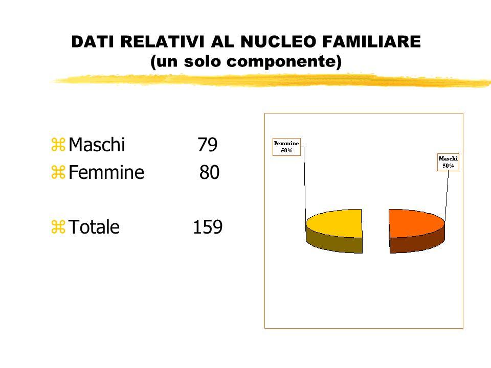DATI RELATIVI AL NUCLEO FAMILIARE (un solo componente) zMaschi 79 zFemmine 80 zTotale 159
